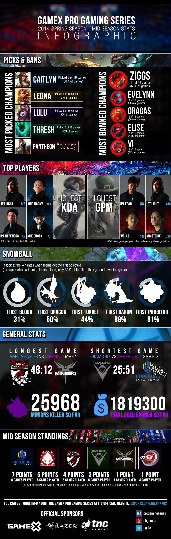 PGS 2014 - Mid Season Stats Infographic